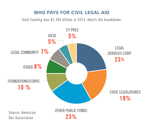 Justice Gap: The American Lawyer's 'Big Law and Legal Aid
