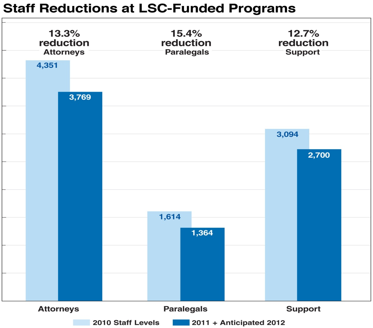 Bar graph showing staff reductions at LSC-funded programs
