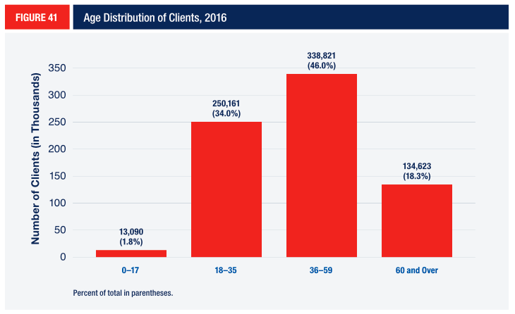 FIGURE 41 Age Distribution of Clients, 2016