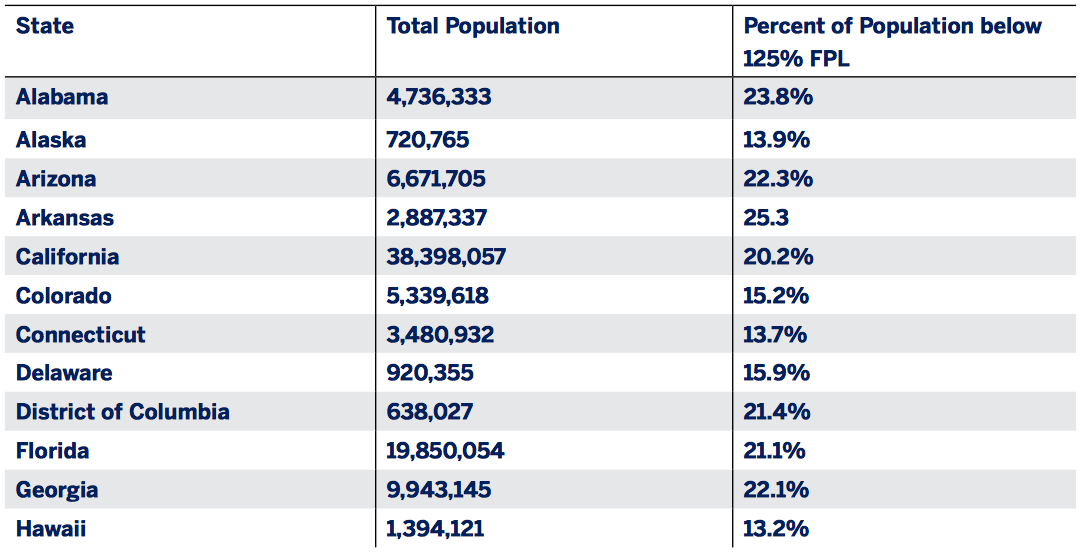 Appendix Table B1.1: Percent of state populations below 125% of the Federal Poverty Level (FPL)
