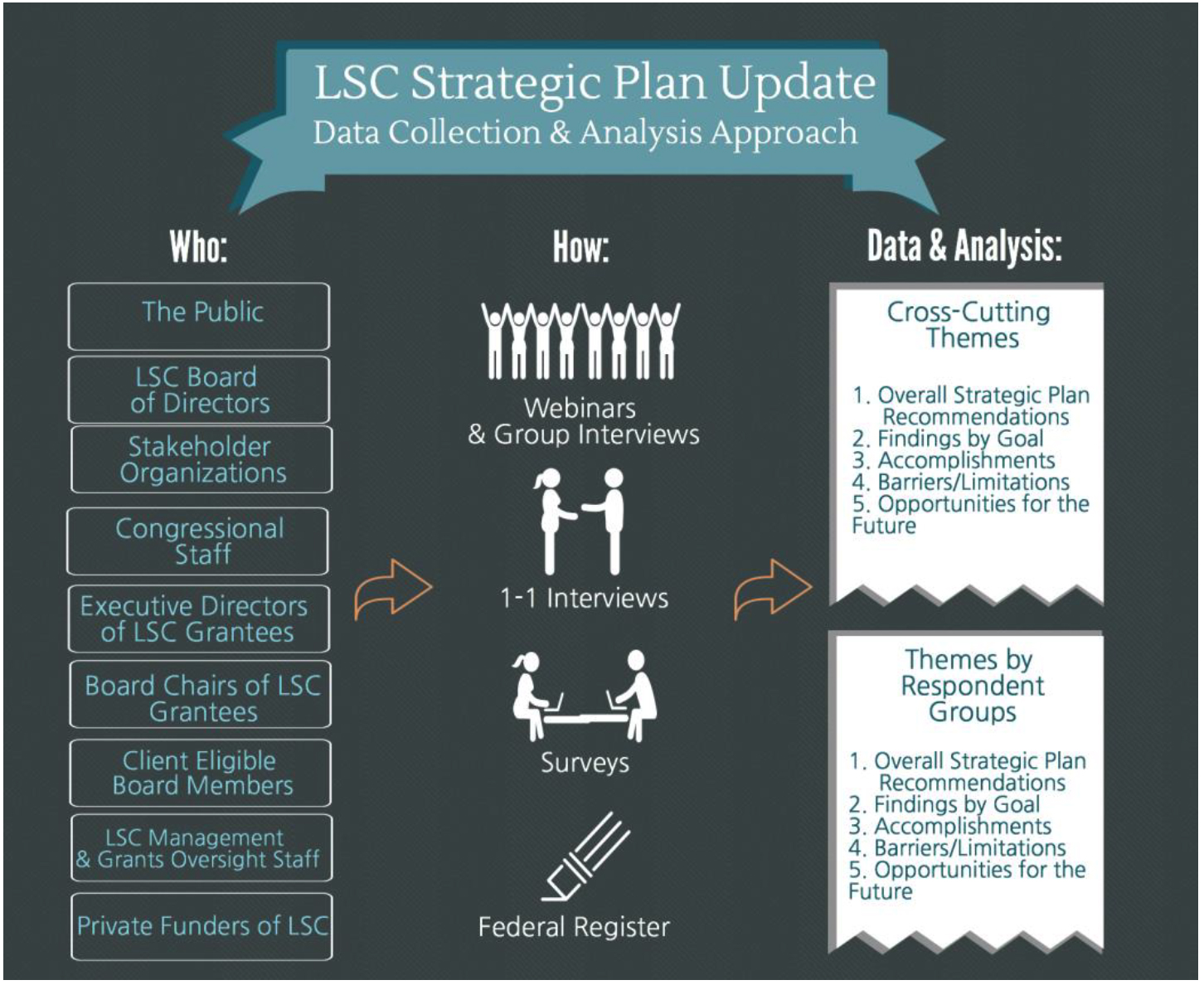 Strategic Plan Infographic