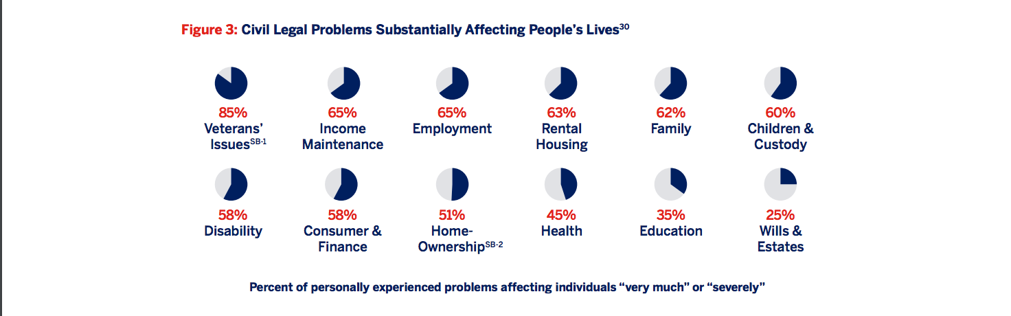 "Figure 3: Civil legal problems substantially affecting people's lives. Percent of personally experienced problems affecting individuals ""Very much"" or ""severely"" [series of pie charts]"