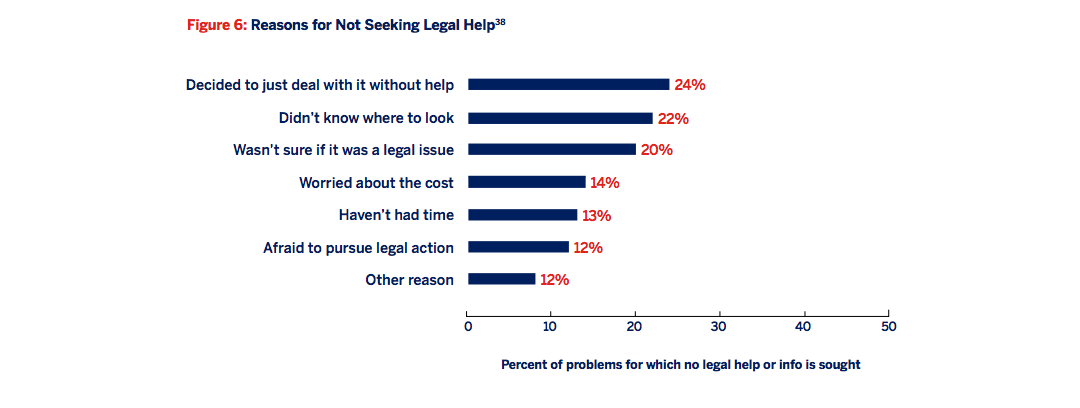 Figure 6: Reasons for not seeking legal help [bar graph]