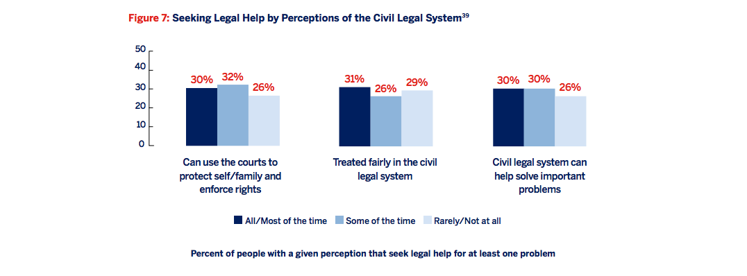 Figure 7: Seeking legal help by perceptions of the civil legal system [3 bar graphs]