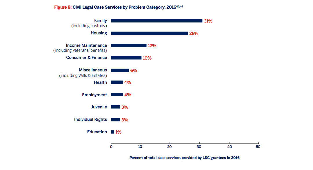 Figure 8: Civil legal case services by problem category, 2016 [Bar graphs]
