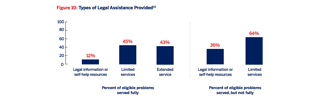 Figure 10: Types of legal assistance provided